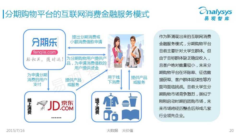 中国互联网消费金融市场专题研究报告2015 01_000020