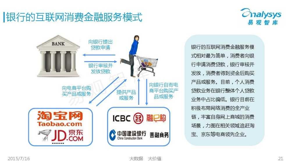 中国互联网消费金融市场专题研究报告2015 01_000021