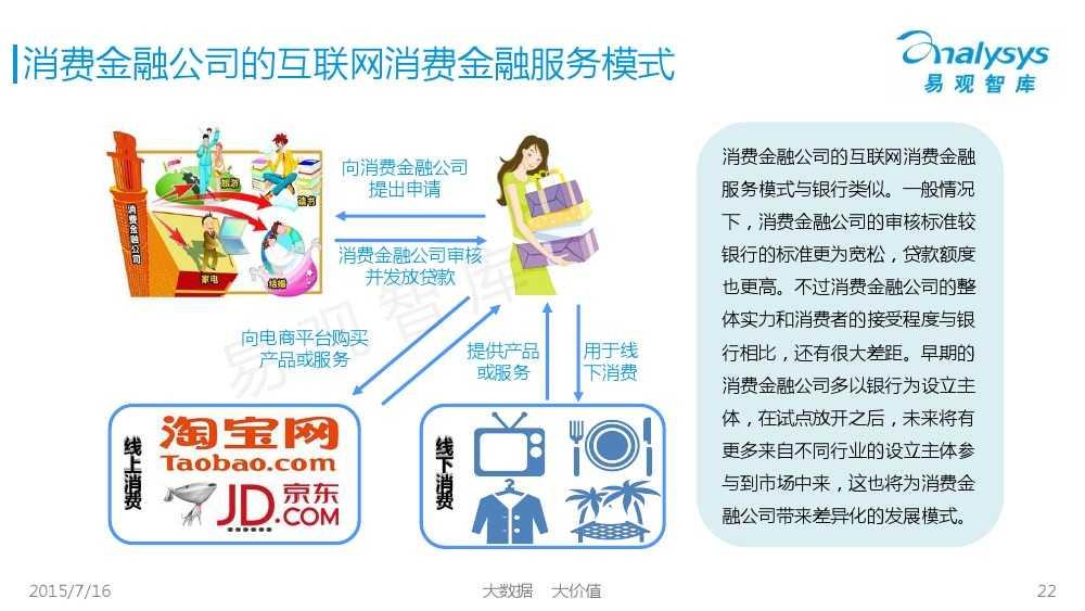 中国互联网消费金融市场专题研究报告2015 01_000022