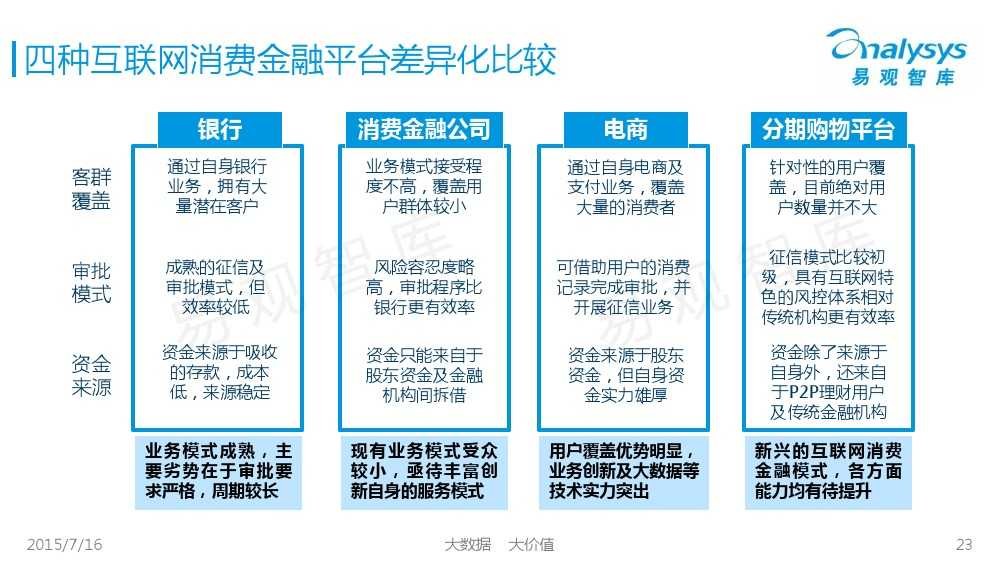 中国互联网消费金融市场专题研究报告2015 01_000023
