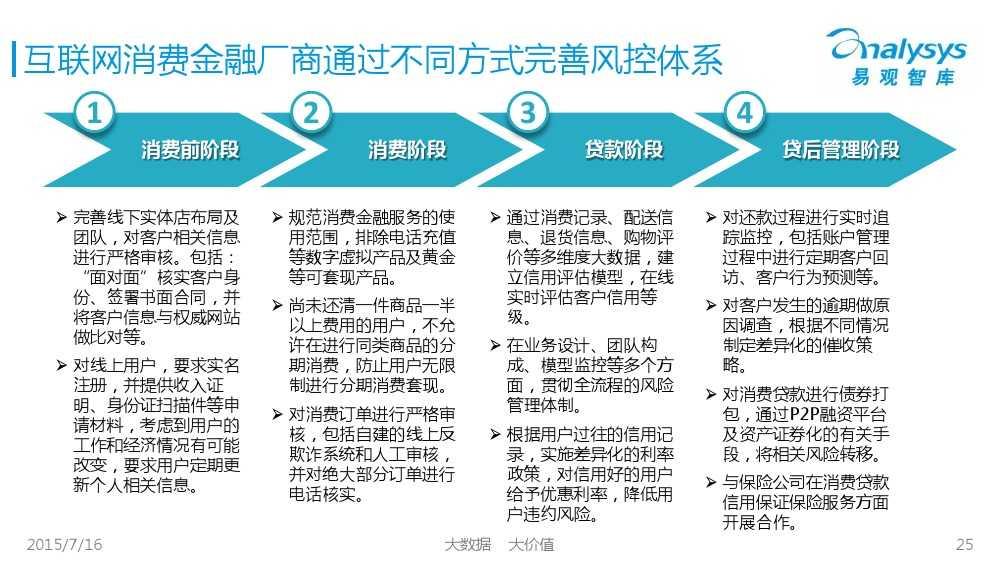 中国互联网消费金融市场专题研究报告2015 01_000025