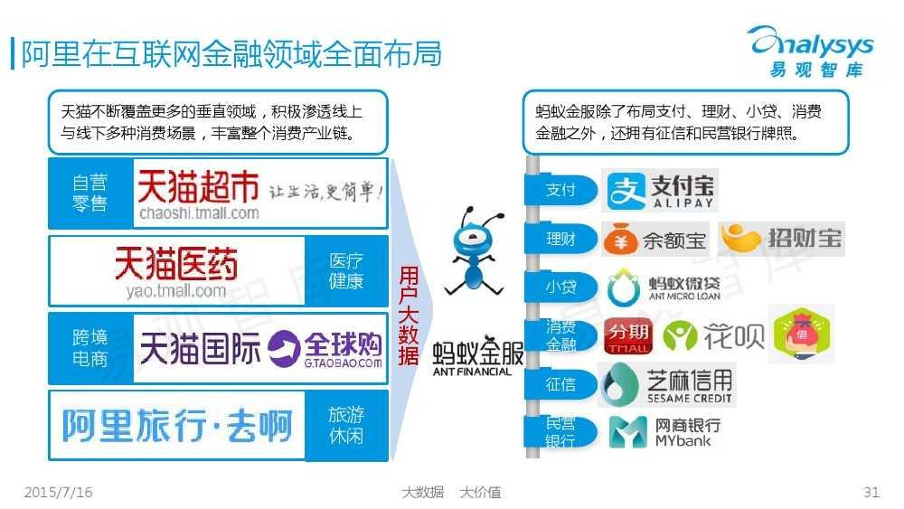 中国互联网消费金融市场专题研究报告2015 01_000031