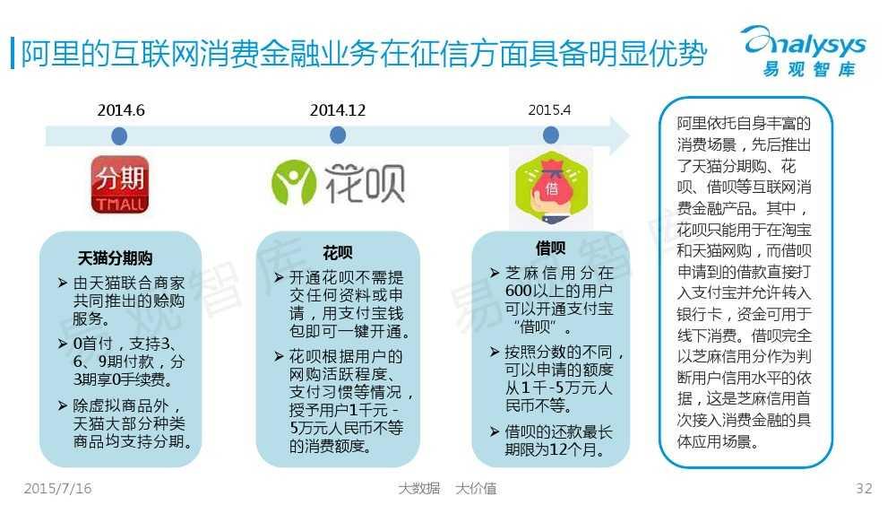 中国互联网消费金融市场专题研究报告2015 01_000032