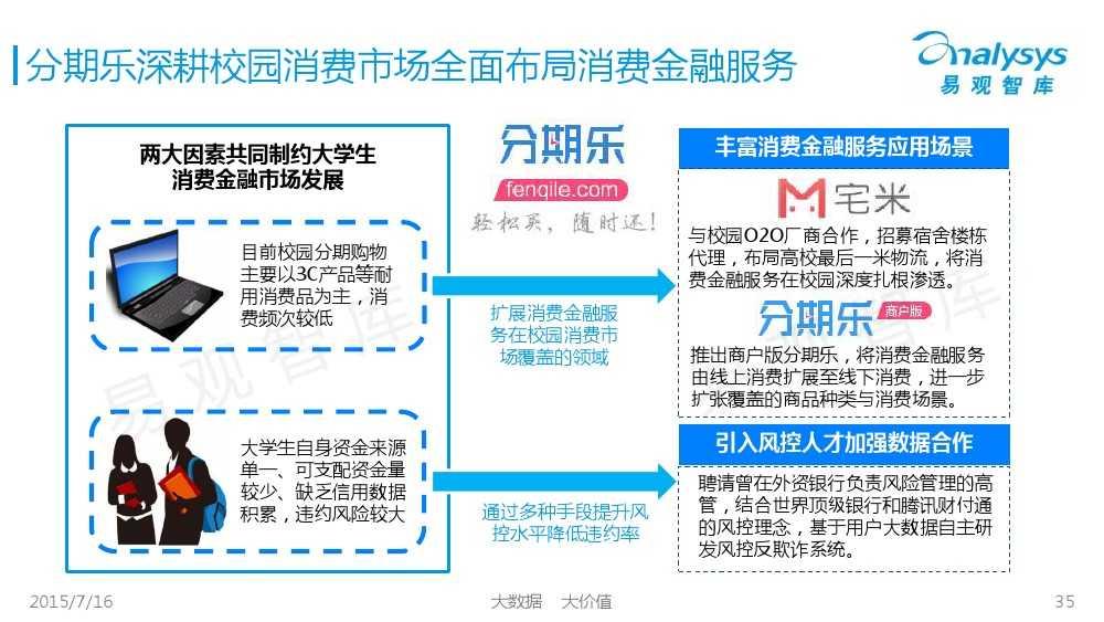 中国互联网消费金融市场专题研究报告2015 01_000035