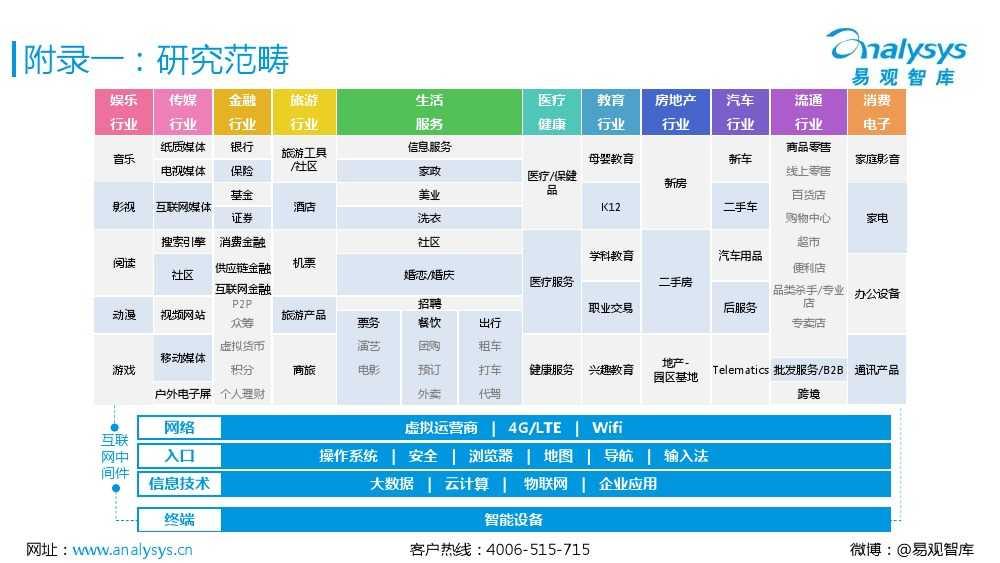 中国互联网消费金融市场专题研究报告2015 01_000046