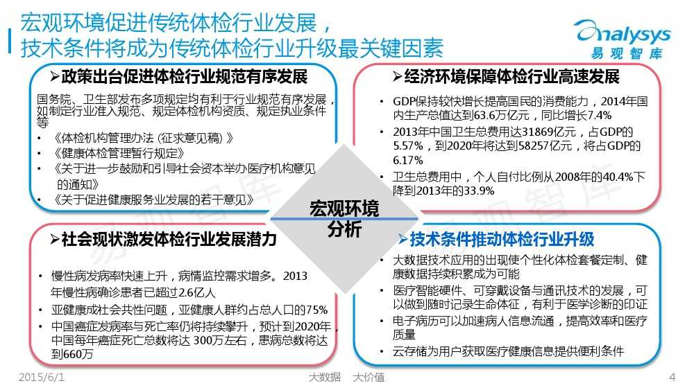 中国体检行业互联网化专题报告2015_000004