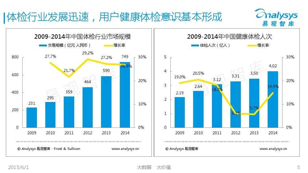 中国体检行业互联网化专题报告2015_000005