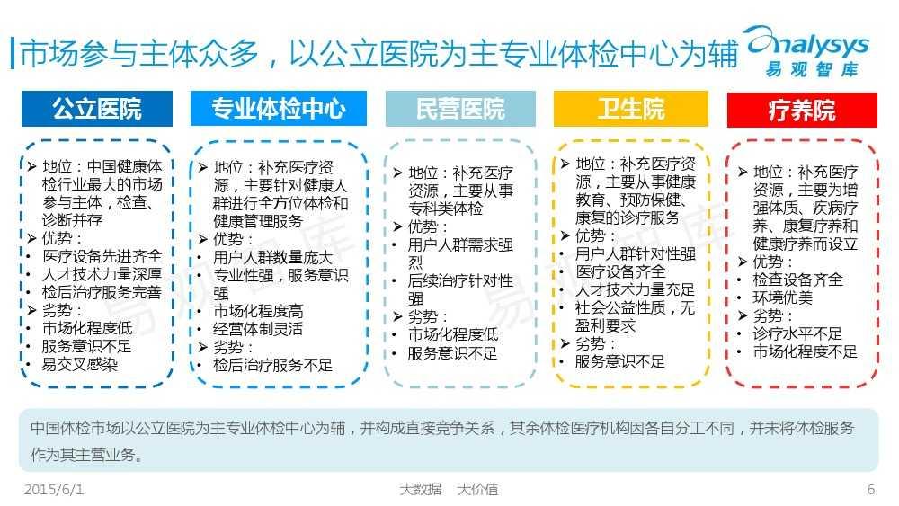 中国体检行业互联网化专题报告2015_000006