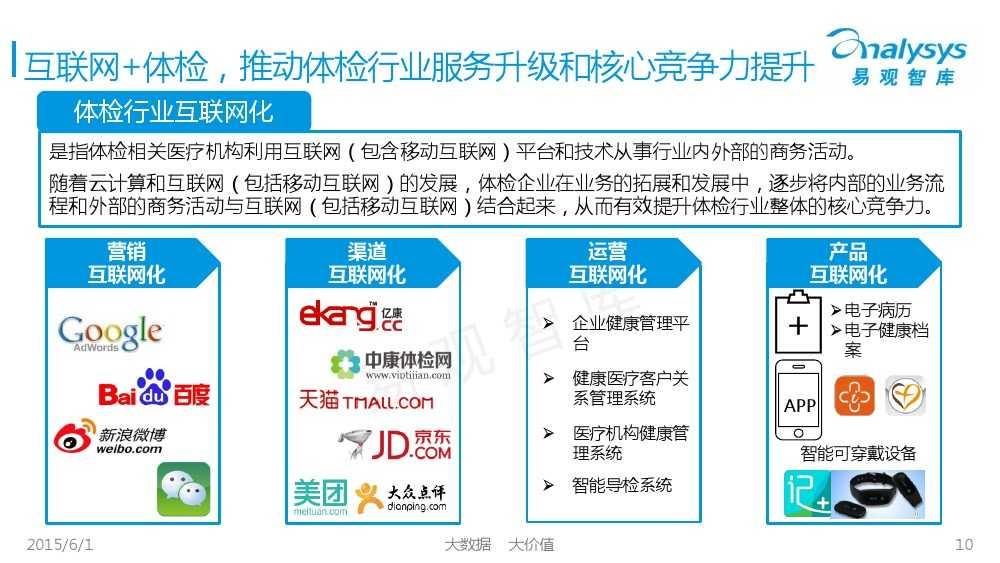 中国体检行业互联网化专题报告2015_000010