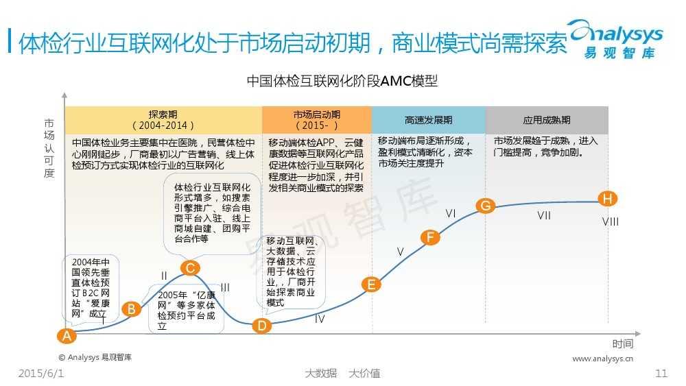 中国体检行业互联网化专题报告2015_000011