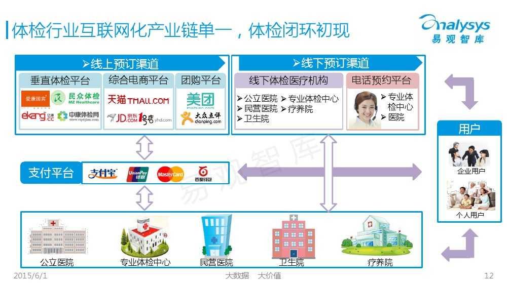 中国体检行业互联网化专题报告2015_000012