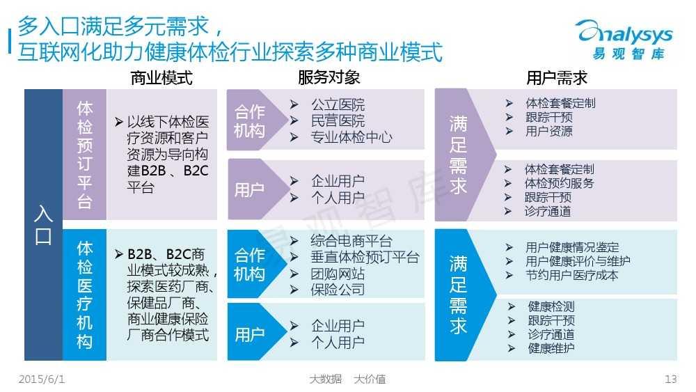 中国体检行业互联网化专题报告2015_000013