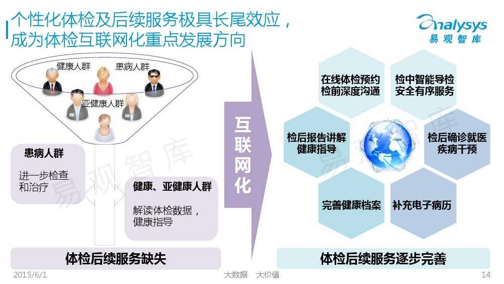 中国体检行业互联网化专题报告2015_000014