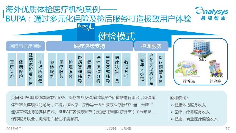 中国体检行业互联网化专题报告2015_000017