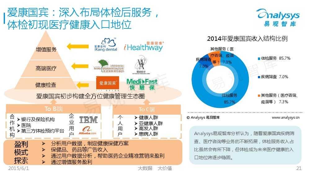 中国体检行业互联网化专题报告2015_000021