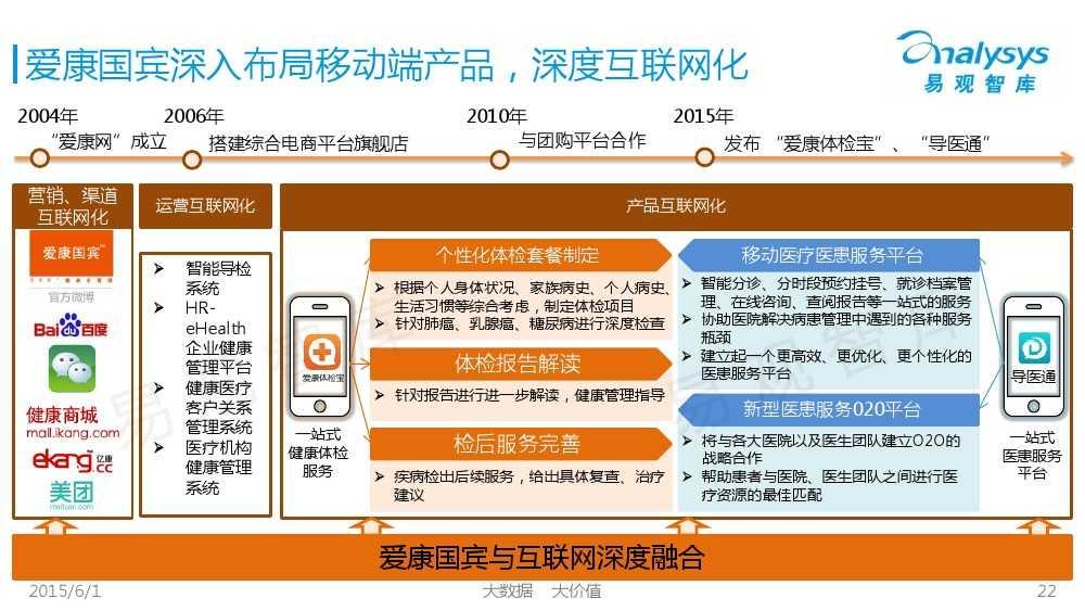 中国体检行业互联网化专题报告2015_000022