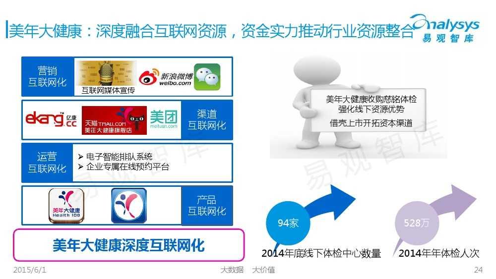 中国体检行业互联网化专题报告2015_000024