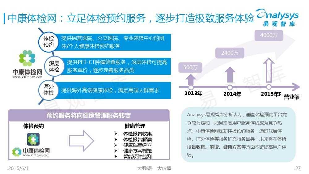 中国体检行业互联网化专题报告2015_000027