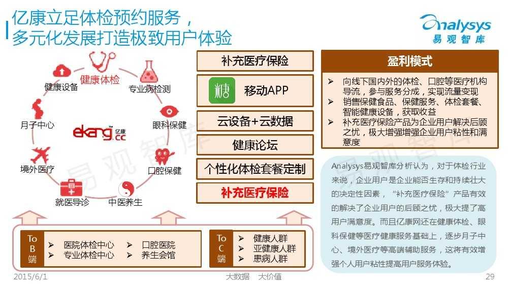 中国体检行业互联网化专题报告2015_000029
