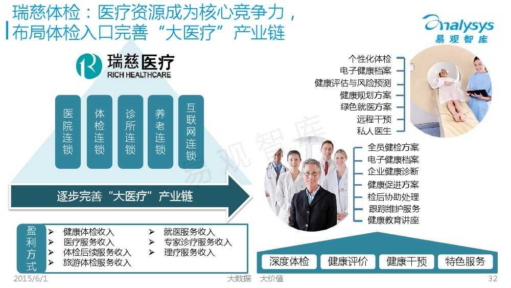 中国体检行业互联网化专题报告2015_000032
