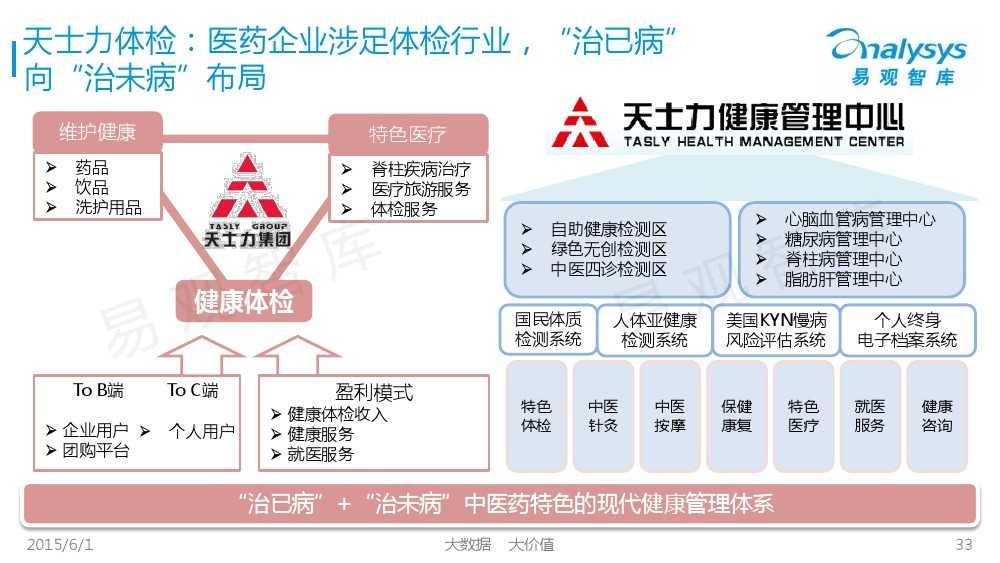 中国体检行业互联网化专题报告2015_000033