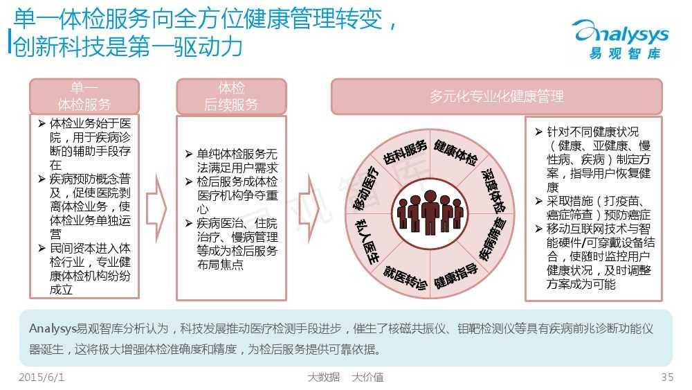 中国体检行业互联网化专题报告2015_000035