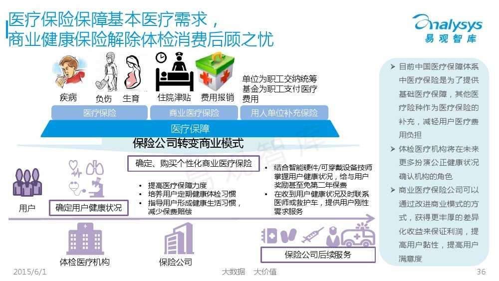 中国体检行业互联网化专题报告2015_000036