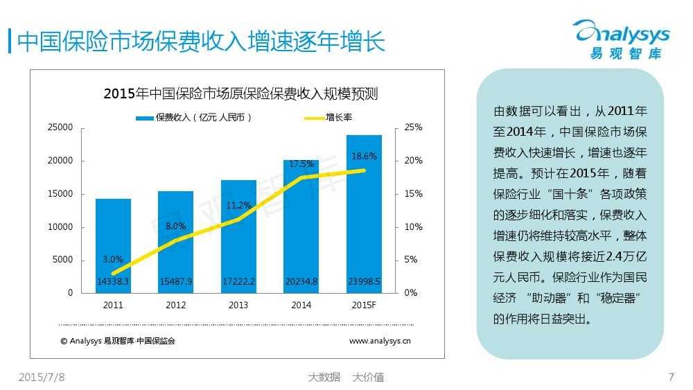 中国保险市场互联网化专题研究报告2015_000007