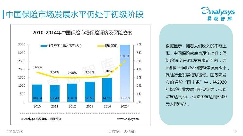 中国保险市场互联网化专题研究报告2015_000009