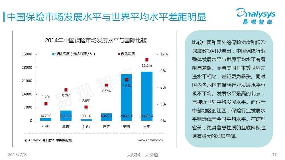中国保险市场互联网化专题研究报告2015_000010