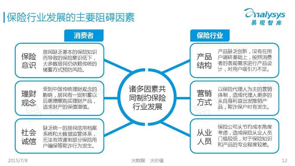 中国保险市场互联网化专题研究报告2015_000012