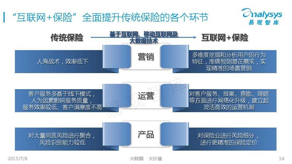 中国保险市场互联网化专题研究报告2015_000014