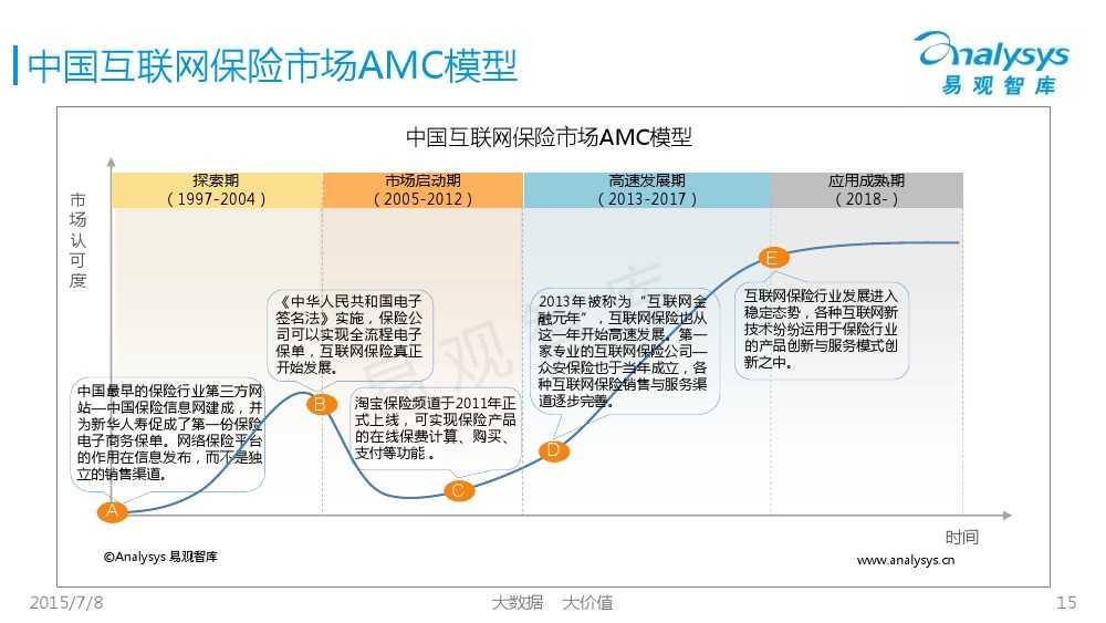 中国保险市场互联网化专题研究报告2015_000015