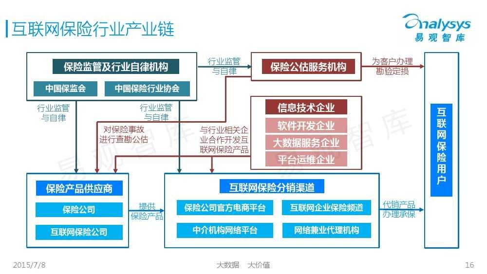 中国保险市场互联网化专题研究报告2015_000016