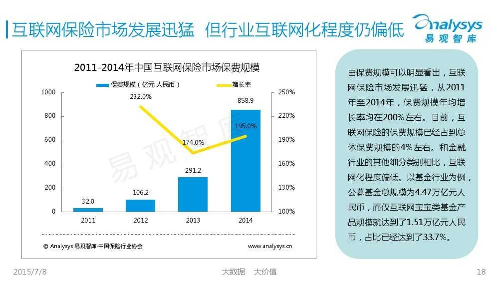 中国保险市场互联网化专题研究报告2015_000018
