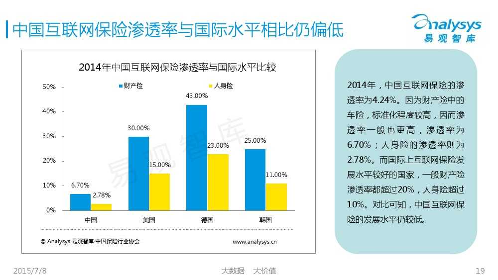 中国保险市场互联网化专题研究报告2015_000019