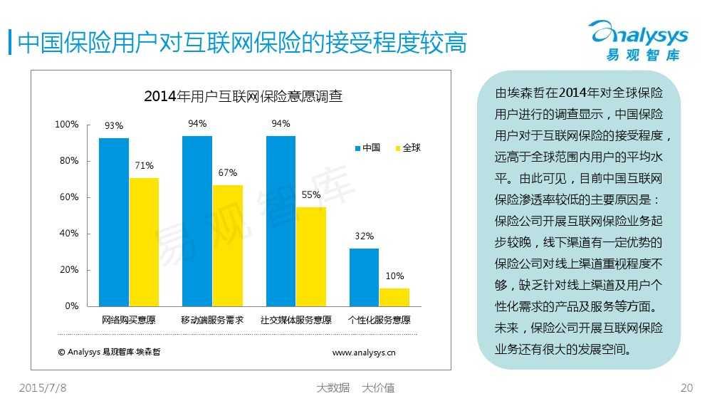 中国保险市场互联网化专题研究报告2015_000020