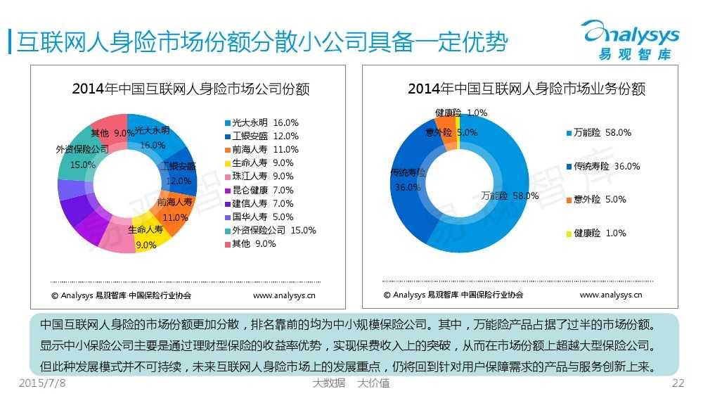 中国保险市场互联网化专题研究报告2015_000022
