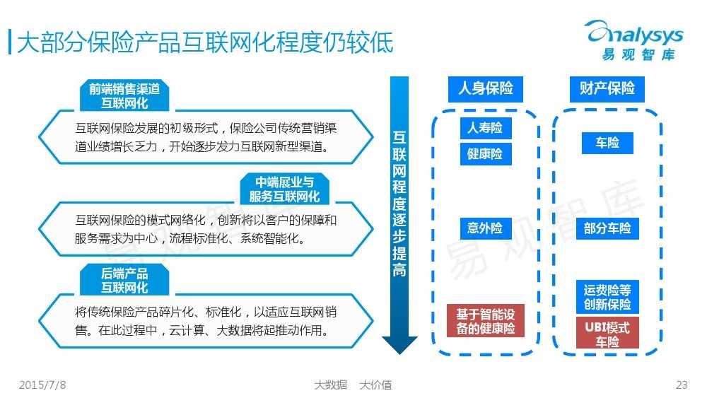 中国保险市场互联网化专题研究报告2015_000023