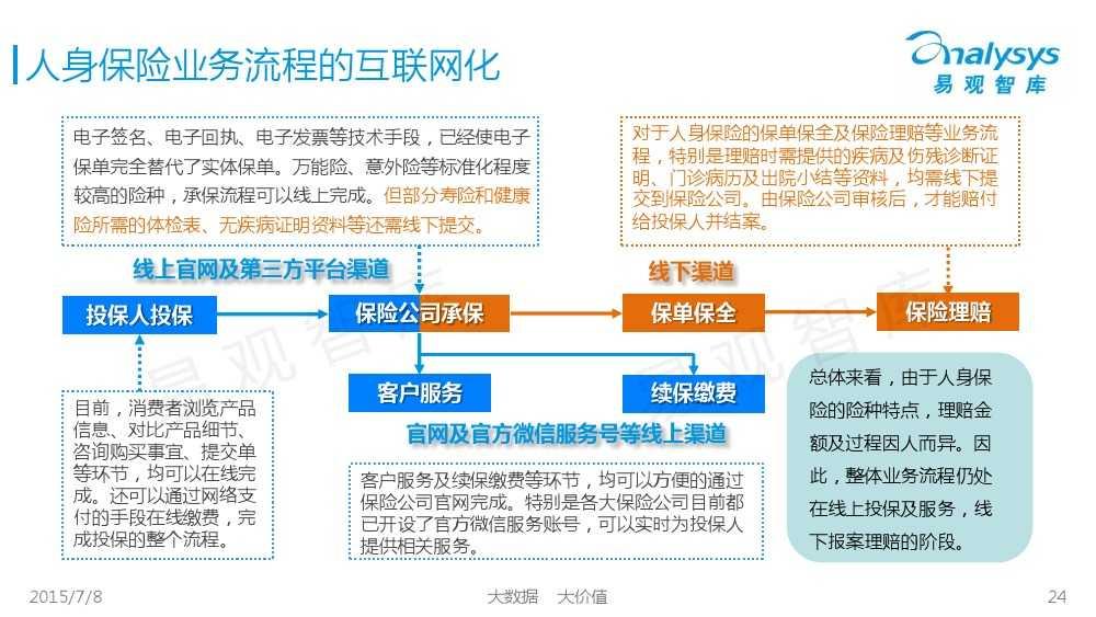 中国保险市场互联网化专题研究报告2015_000024