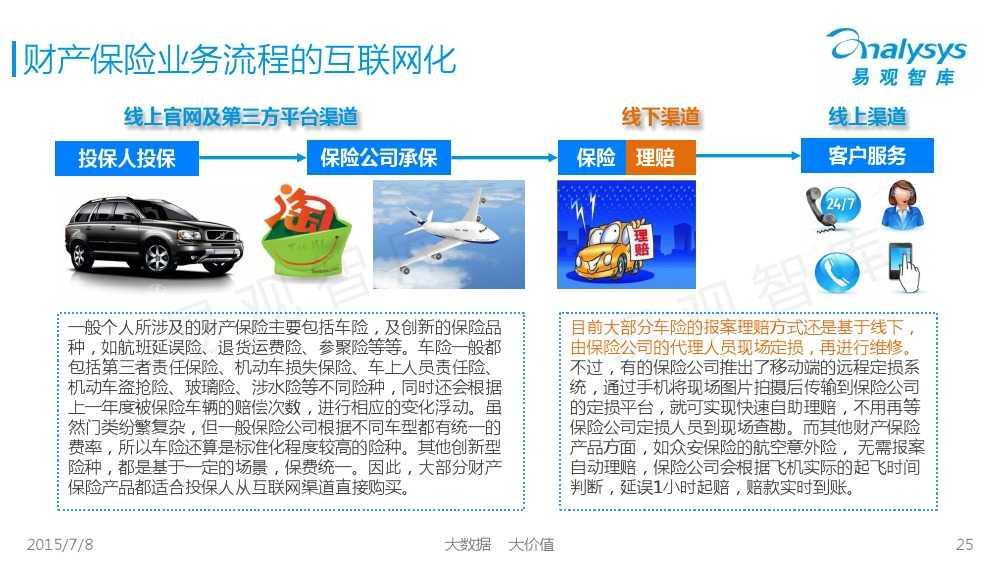 中国保险市场互联网化专题研究报告2015_000025