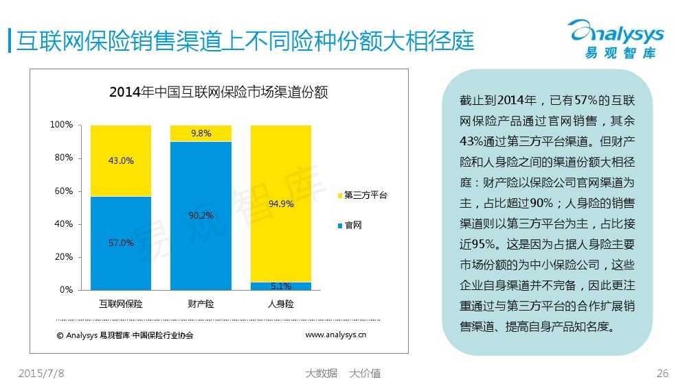 中国保险市场互联网化专题研究报告2015_000026
