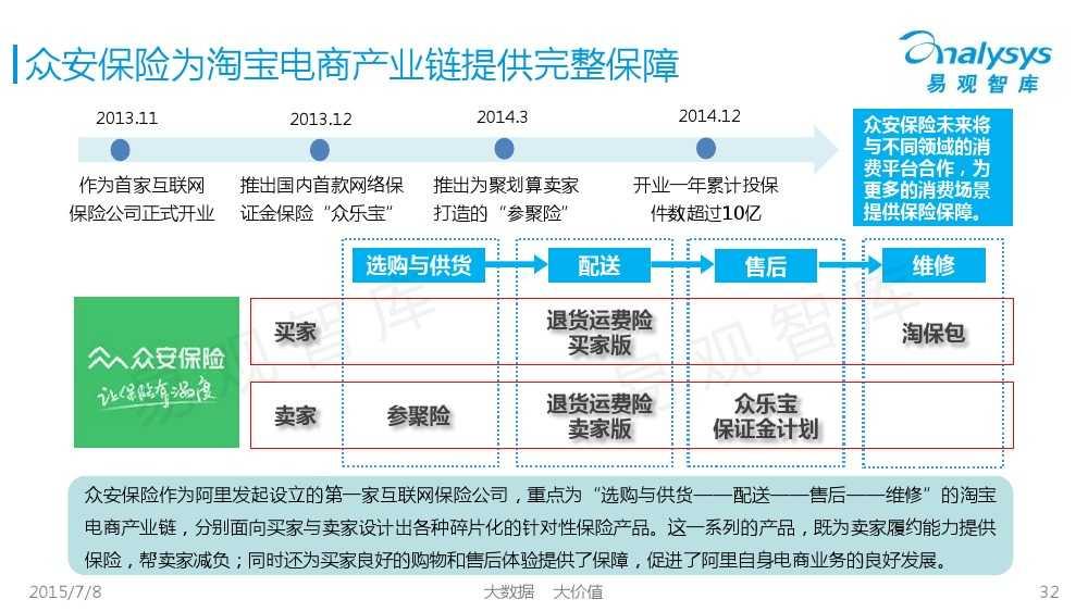 中国保险市场互联网化专题研究报告2015_000032