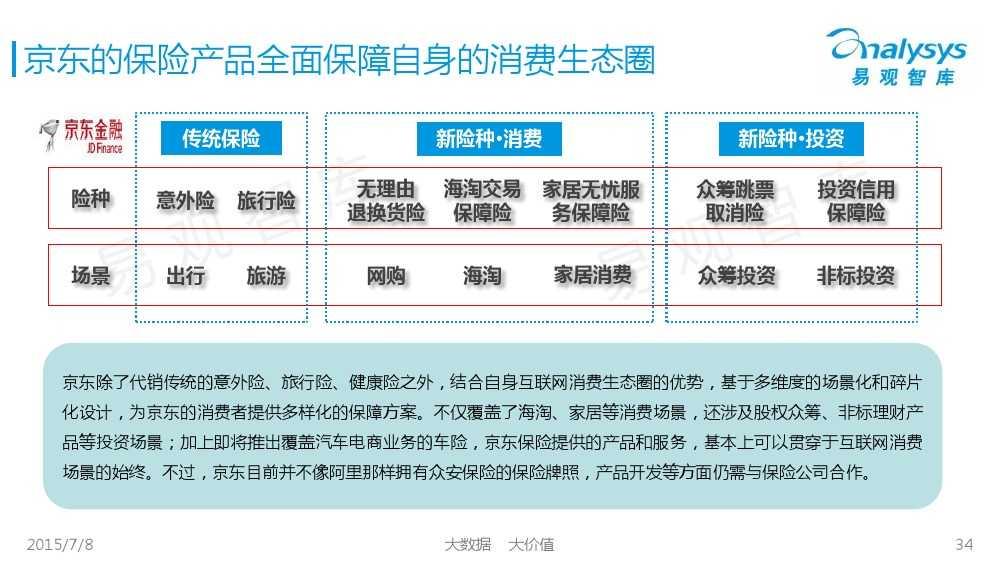 中国保险市场互联网化专题研究报告2015_000034