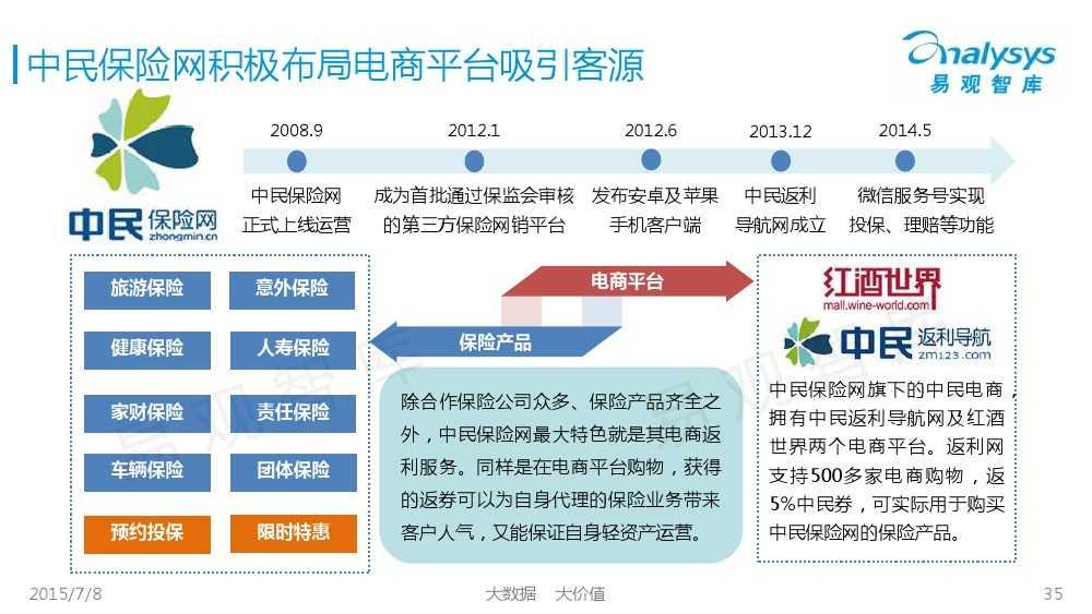 中国保险市场互联网化专题研究报告2015_000035