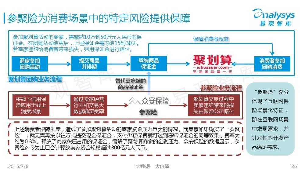 中国保险市场互联网化专题研究报告2015_000036