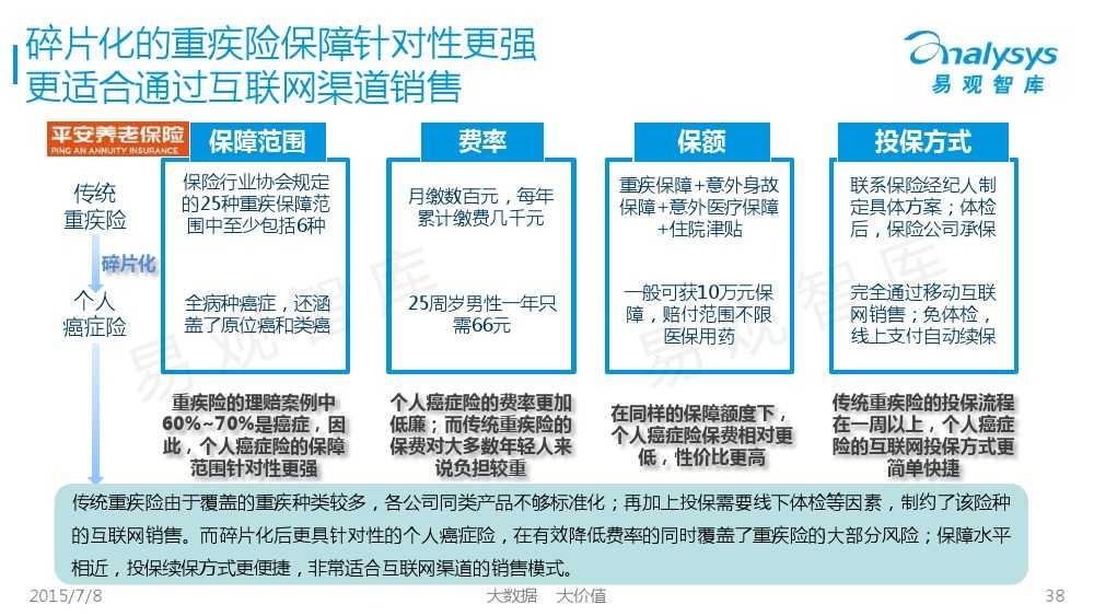 中国保险市场互联网化专题研究报告2015_000038