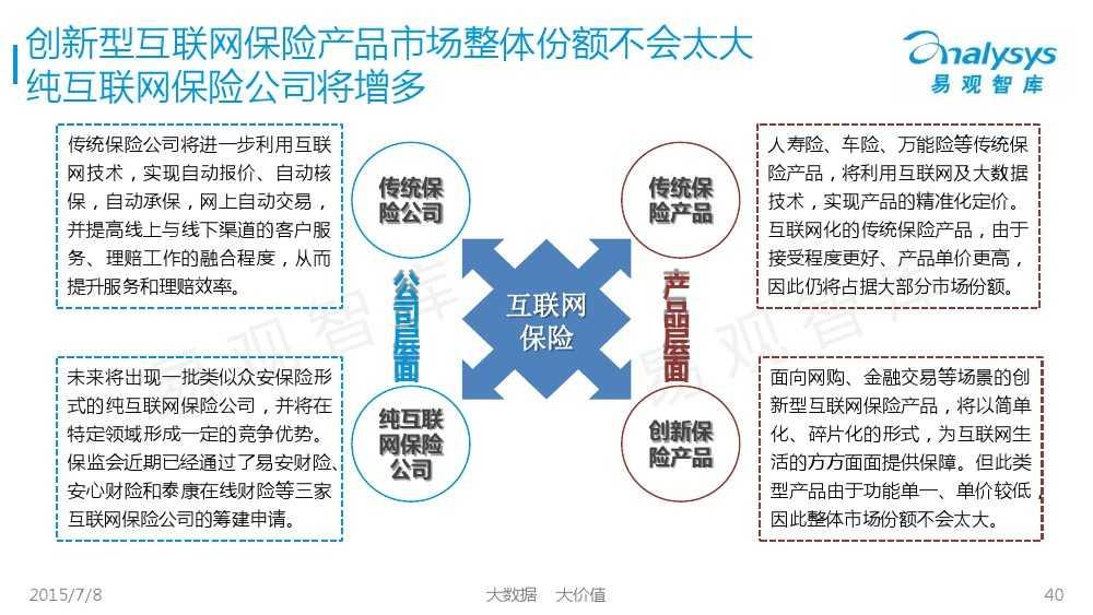 中国保险市场互联网化专题研究报告2015_000040