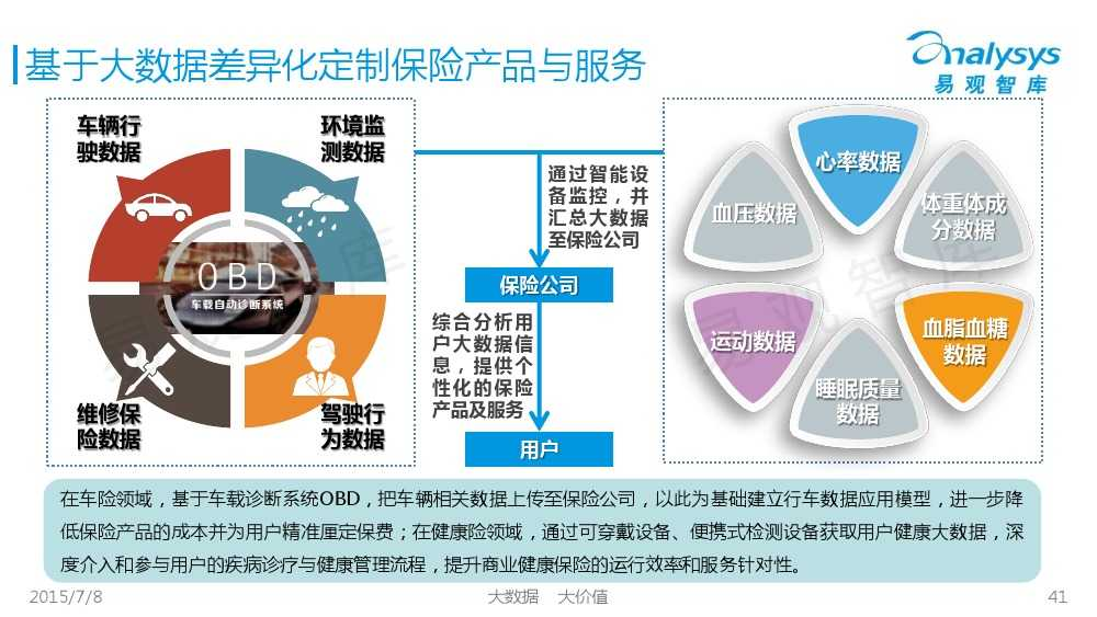 中国保险市场互联网化专题研究报告2015_000041