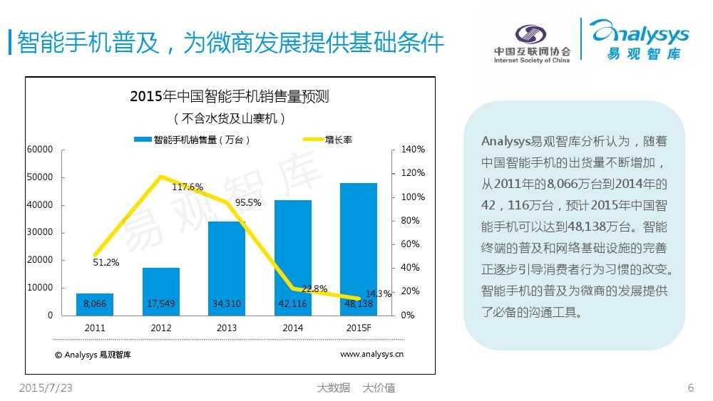 中国微商发展状况研究报告2015 01_000006